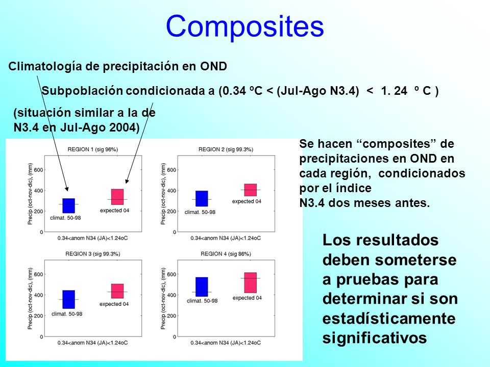 Composites Climatología de precipitación en OND Subpoblación condicionada a (0.34 ºC < (Jul-Ago N3.4) < 1.
