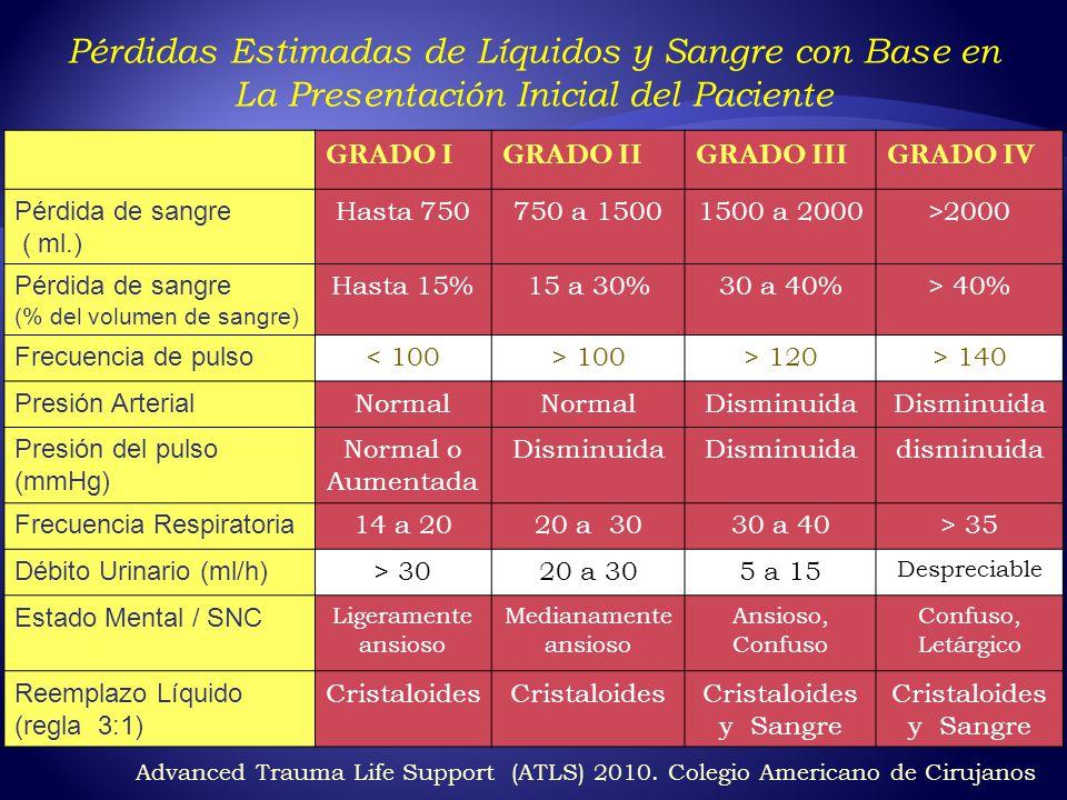 GRADO IGRADO IIGRADO IIIGRADO IV Pérdida de sangre ( ml.) Hasta 750750 a 15001500 a 2000>2000 Pérdida de sangre (% del volumen de sangre) Hasta 15%15