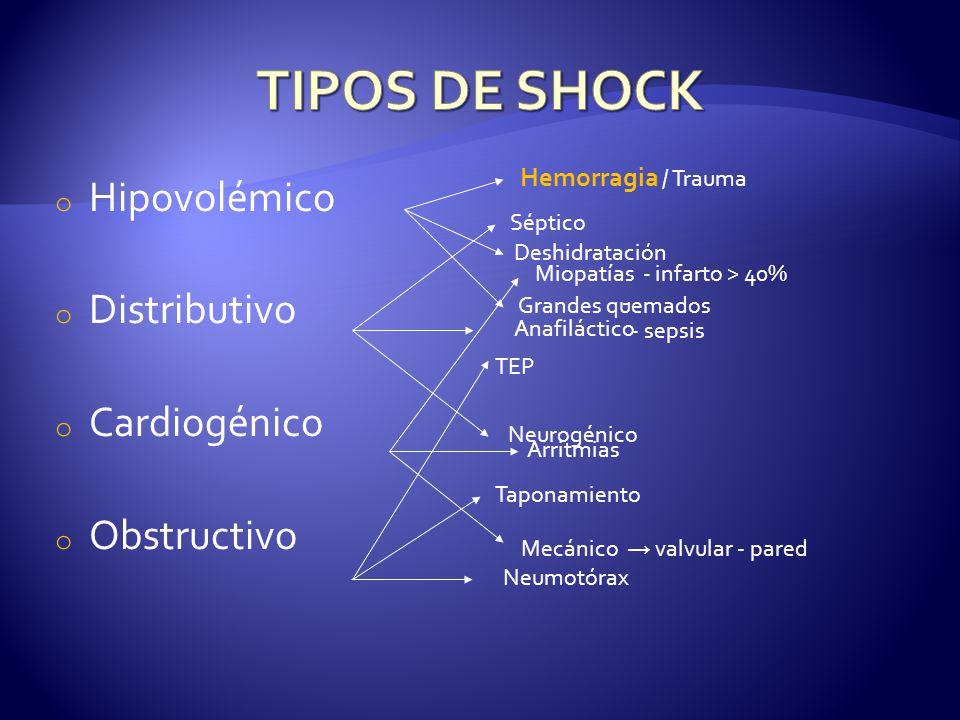 o Hipovolémico o Distributivo o Cardiogénico o Obstructivo Hemorragia / Trauma Deshidratación Grandes quemados Séptico Anafiláctico Neurogénico Miopatías - infarto > 40% - - sepsis Arritmias Mecánico valvular - pared TEP Taponamiento Neumotórax