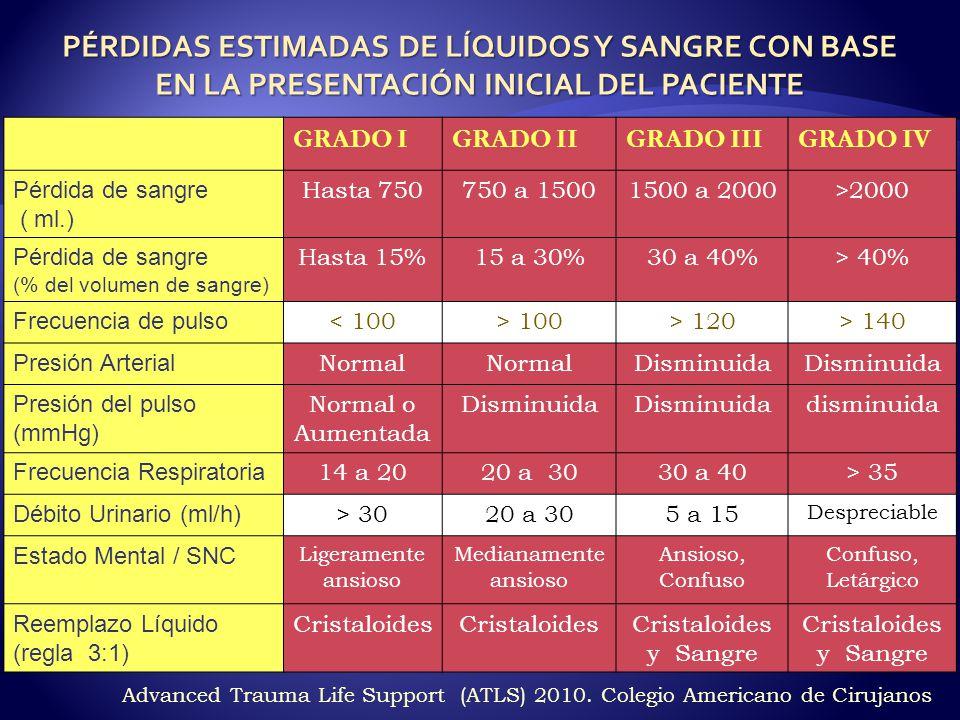 GRADO IGRADO IIGRADO IIIGRADO IV Pérdida de sangre ( ml.) Hasta 750750 a 15001500 a 2000>2000 Pérdida de sangre (% del volumen de sangre) Hasta 15%15 a 30%30 a 40%> 40% Frecuencia de pulso < 100> 100> 120> 140 Presión Arterial Normal Disminuida Presión del pulso (mmHg) Normal o Aumentada Disminuida disminuida Frecuencia Respiratoria 14 a 2020 a 3030 a 40> 35 Débito Urinario (ml/h) > 3020 a 305 a 15 Despreciable Estado Mental / SNC Ligeramente ansioso Medianamente ansioso Ansioso, Confuso Confuso, Letárgico Reemplazo Líquido (regla 3:1) Cristaloides Cristaloides y Sangre PÉRDIDAS ESTIMADAS DE LÍQUIDOS Y SANGRE CON BASE EN LA PRESENTACIÓN INICIAL DEL PACIENTE Advanced Trauma Life Support (ATLS) 2010.
