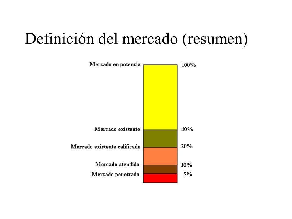 Definición del mercado (resumen)