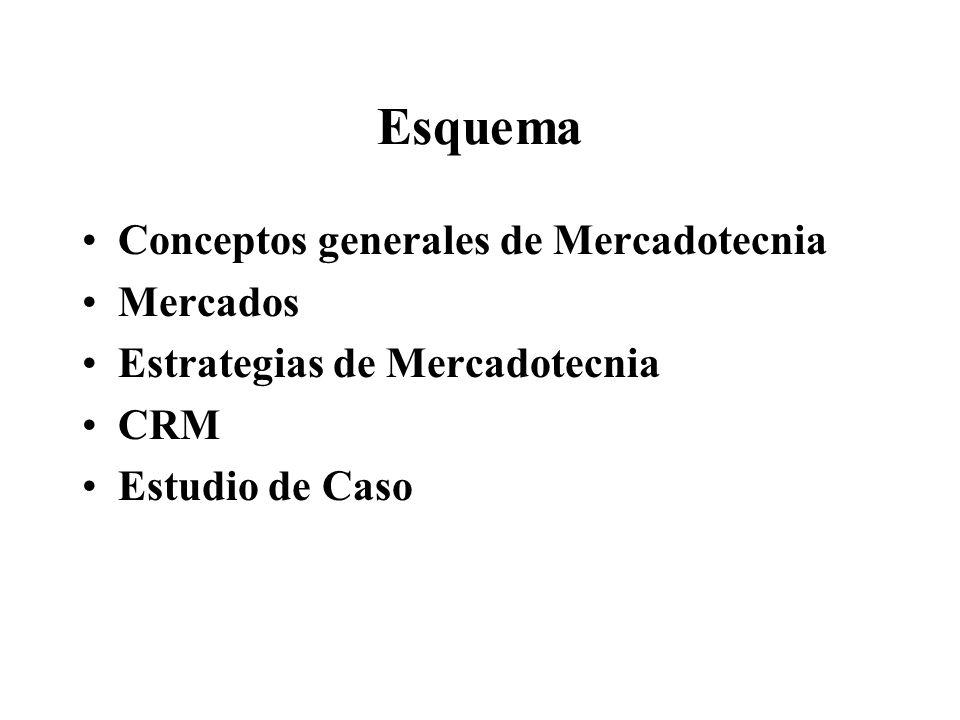 Esquema Conceptos generales de Mercadotecnia Mercados Estrategias de Mercadotecnia CRM Estudio de Caso