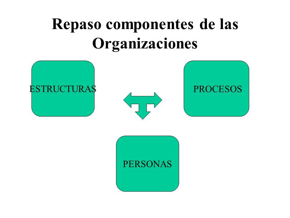 Repaso de organizaciones Conjunto de personas, procedimientos y materiales operando con cierta sinergia para obtener determinados resultados Relacionadas con un contexto político, social y económico que establece condicionamientos a su funcionamiento