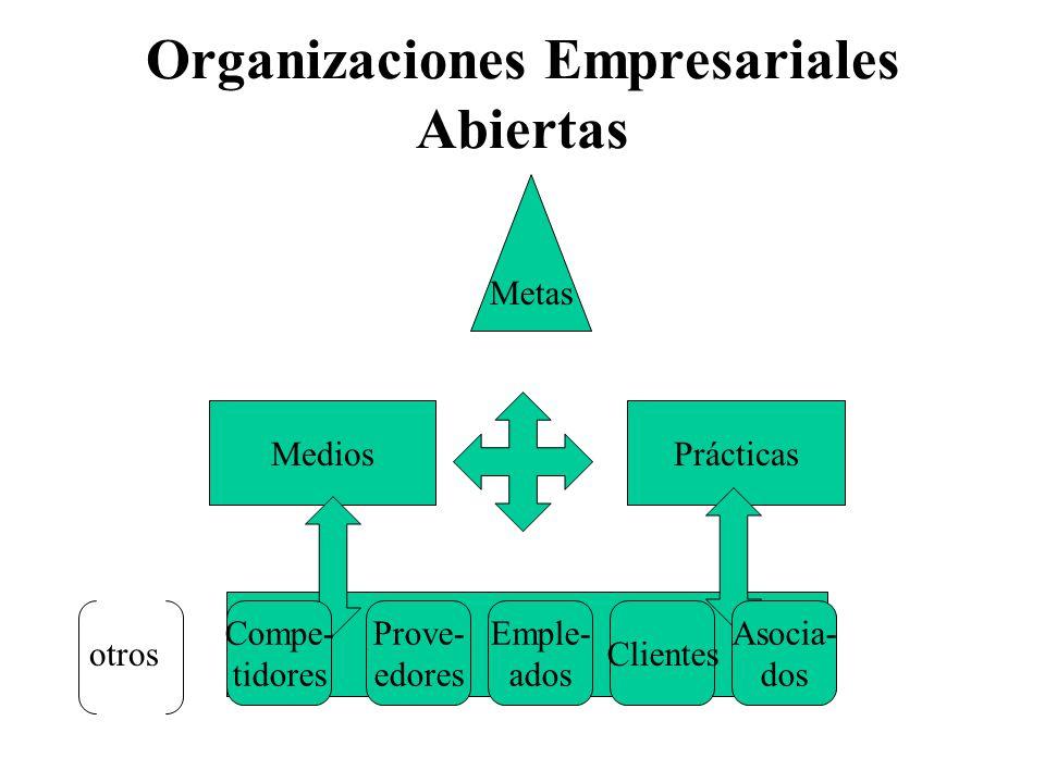 Organizaciones Empresariales Abiertas MediosPrácticas Metas Prove- edores Clientes Emple- ados otros Asocia- dos Compe- tidores