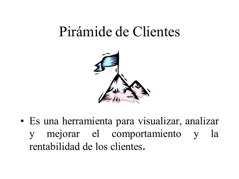 Pirámide de Clientes Es una herramienta para visualizar, analizar y mejorar el comportamiento y la rentabilidad de los clientes.