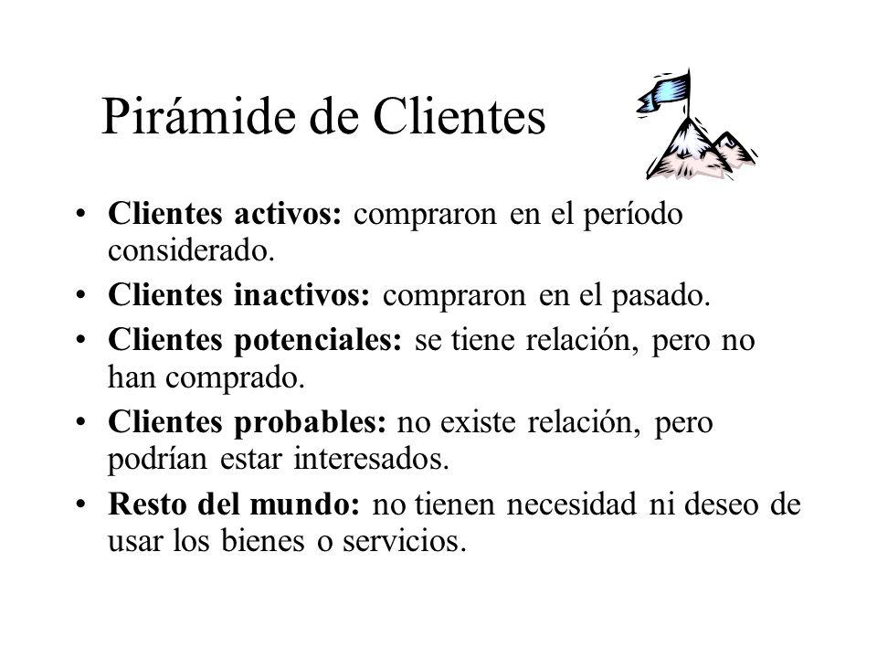 Pirámide de Clientes Clientes activos: compraron en el período considerado.