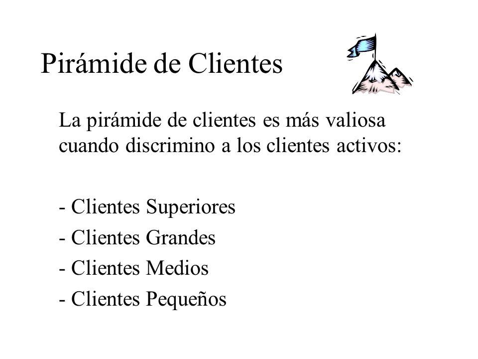 Pirámide de Clientes La pirámide de clientes es más valiosa cuando discrimino a los clientes activos: - Clientes Superiores - Clientes Grandes - Clientes Medios - Clientes Pequeños