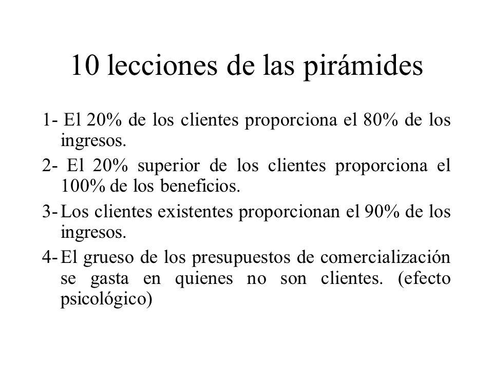 10 lecciones de las pirámides 1- El 20% de los clientes proporciona el 80% de los ingresos.