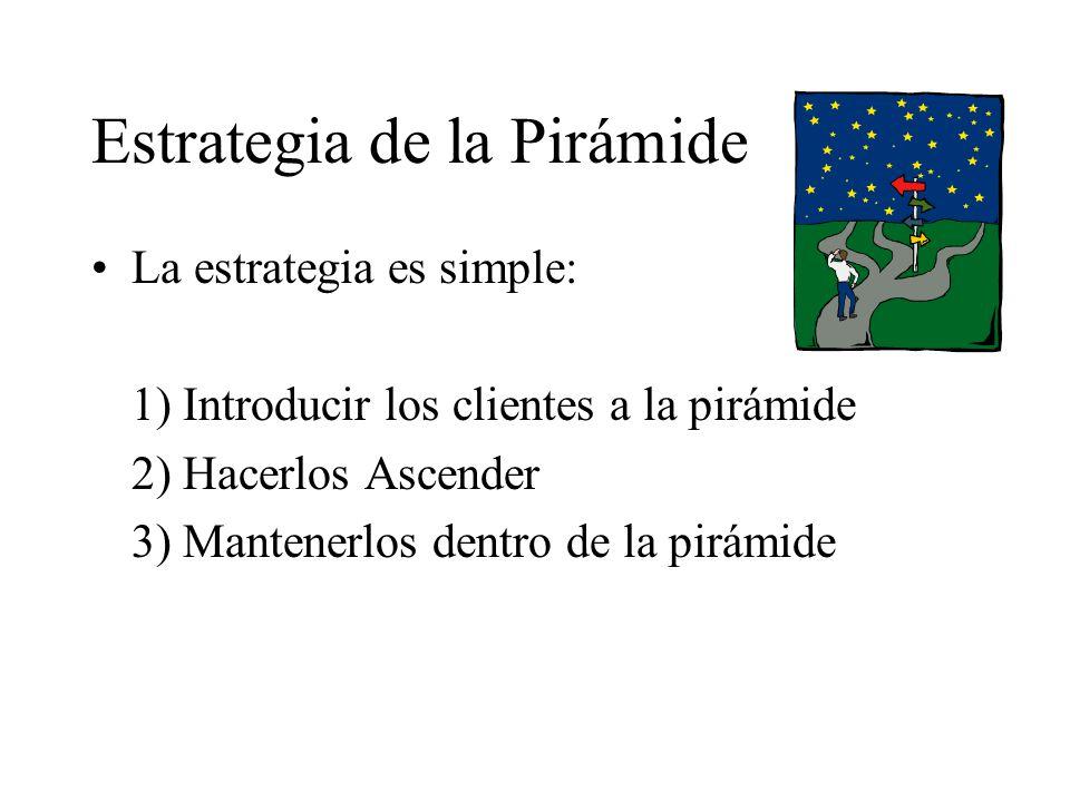 Estrategia de la Pirámide La estrategia es simple: 1) Introducir los clientes a la pirámide 2) Hacerlos Ascender 3) Mantenerlos dentro de la pirámide
