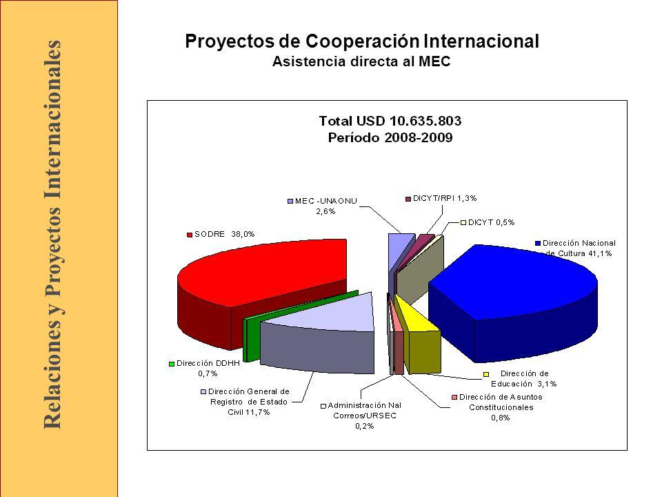 Relaciones y Proyectos Internacionales Proyectos de Cooperación Internacional Asistencia directa al MEC