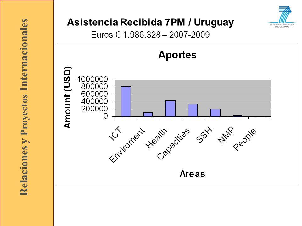 Relaciones y Proyectos Internacionales Asistencia Recibida 7PM / Uruguay Euros 1.986.328 – 2007-2009