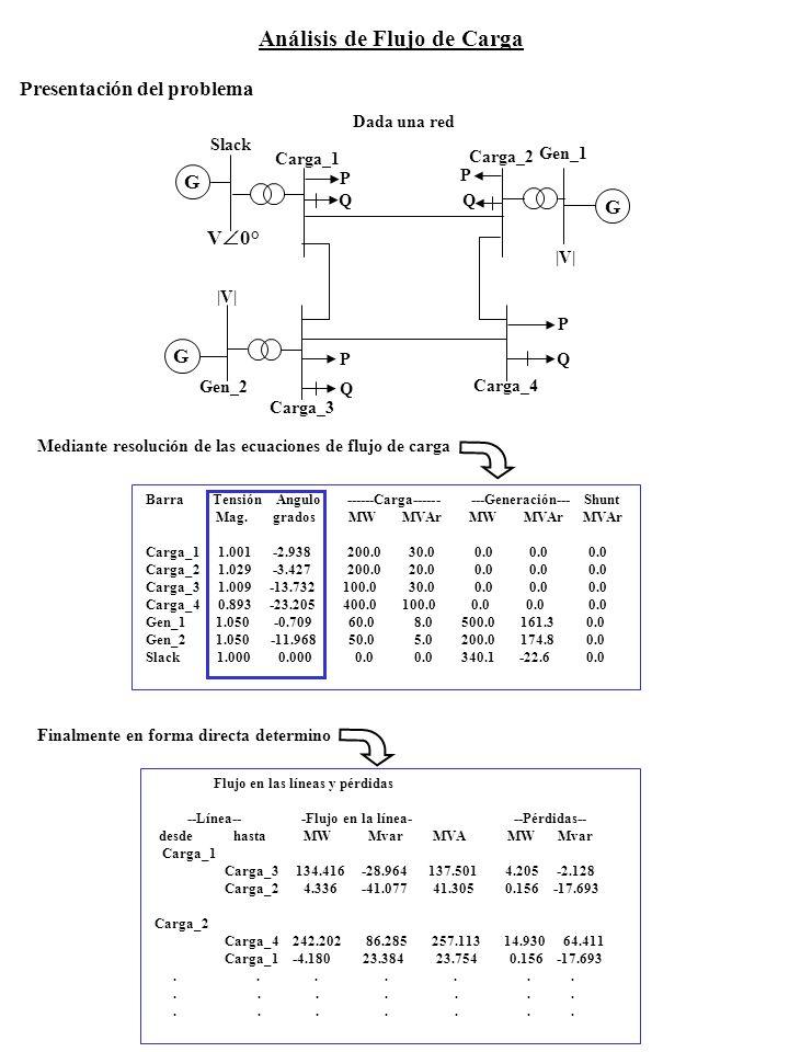 Análisis de Flujo de Carga Barra Tensión Angulo ------Carga------ ---Generación--- Shunt Mag. grados MW MVAr MW MVAr MVAr Carga_1 1.001 -2.938 200.0 3