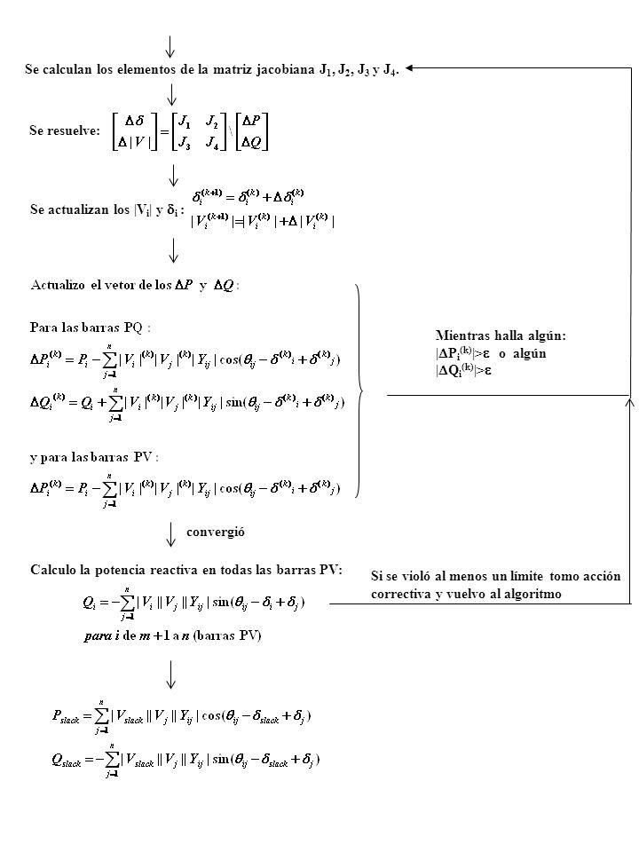 Se calculan los elementos de la matriz jacobiana J 1, J 2, J 3 y J 4. Se resuelve: Se actualizan los |V i | y i : Mientras halla algún: | P i (k) |> o