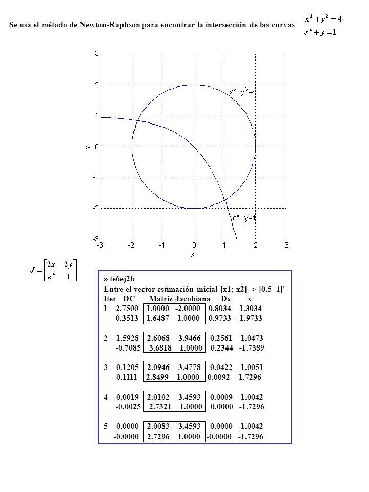 Se usa el método de Newton-Raphson para encontrar la intersección de las curvas » te6ej2b Entre el vector estimación inicial [x1; x2] -> [0.5 -1]' Ite