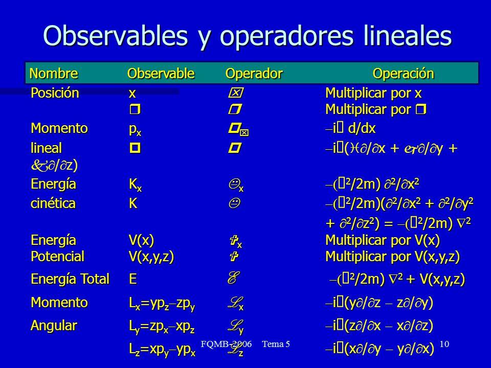 FQMB-2006 Tema 510 Observables y operadores lineales NombreObservableOperadorOperación Posiciónx x Multiplicar por x rr Multiplicar por r Momentop x p