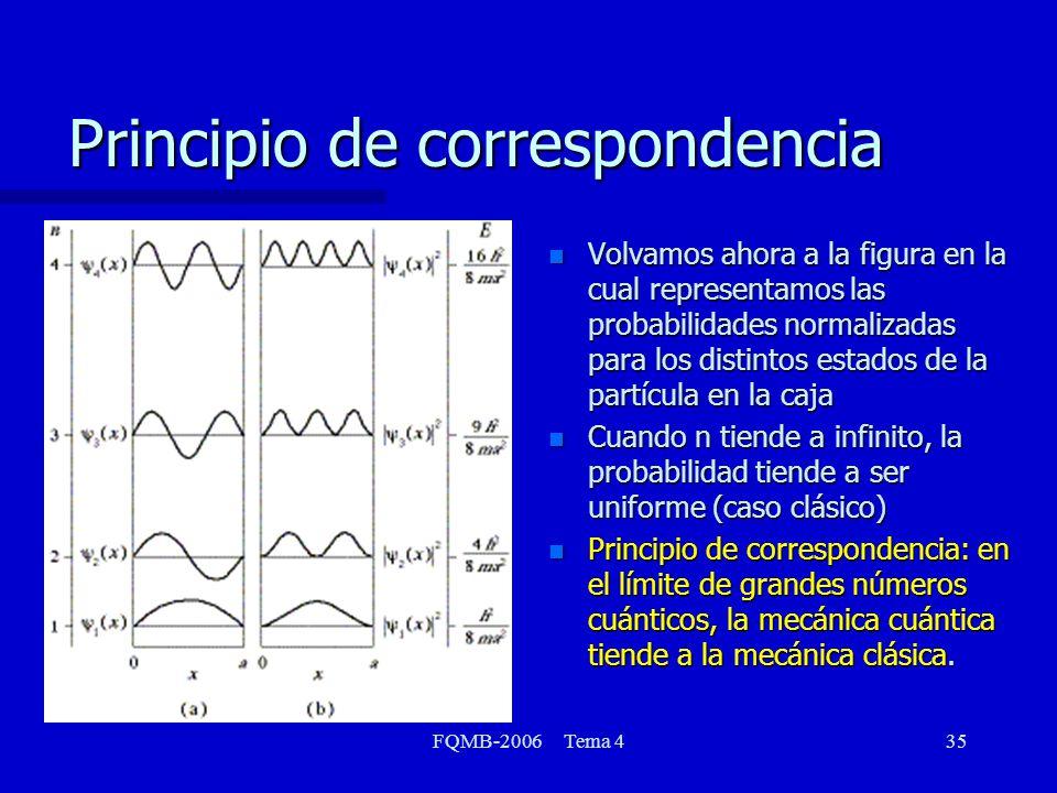 FQMB-2006 Tema 435 Principio de correspondencia n Volvamos ahora a la figura en la cual representamos las probabilidades normalizadas para los distint