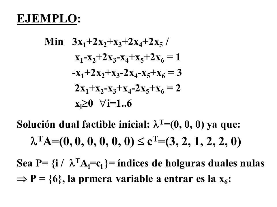 EJEMPLO: Min 3x 1 +2x 2 +x 3 +2x 4 +2x 5 / x 1 -x 2 +2x 3 -x 4 +x 5 +2x 6 = 1 -x 1 +2x 2 +x 3 -2x 4 -x 5 +x 6 = 3 2x 1 +x 2 -x 3 +x 4 -2x 5 +x 6 = 2 x