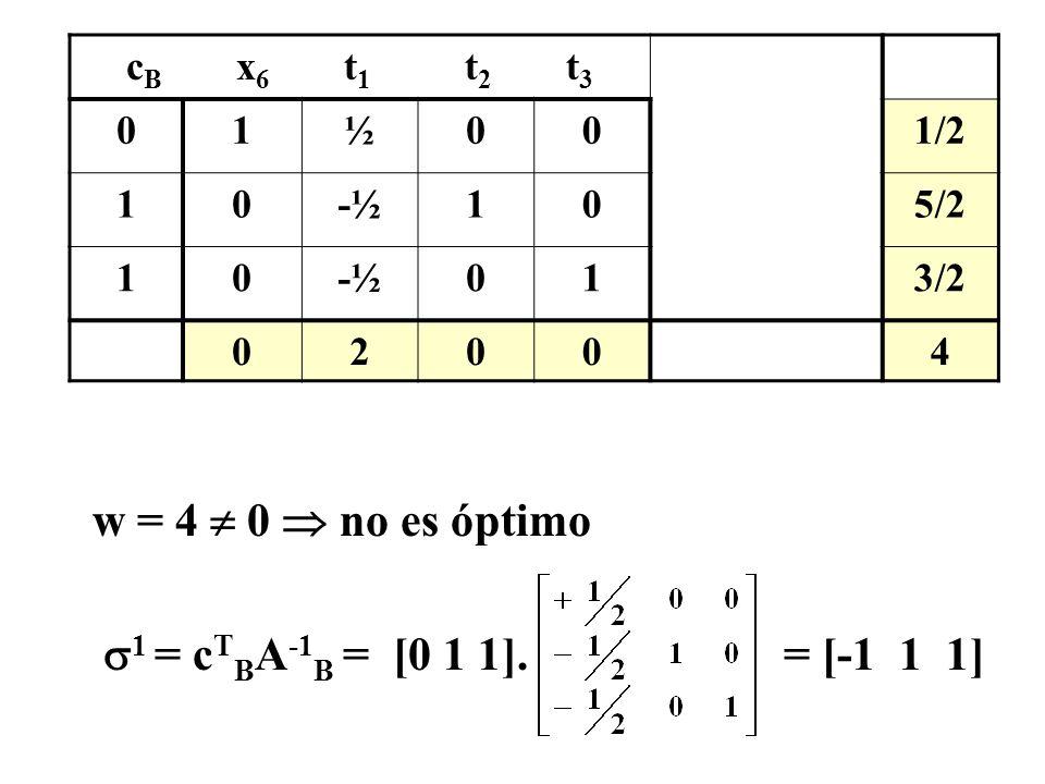 Construcción de nueva solución dual factible: 2 = 1 +.