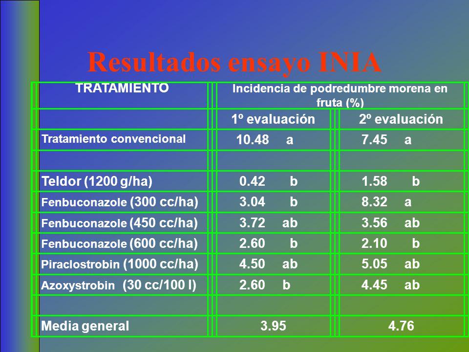TRATAMIENTO Incidencia de podredumbre morena en fruta (%) 1º evaluación2º evaluación Tratamiento convencional 10.48 a 7.45 a Teldor (1200 g/ha) 0.42 b
