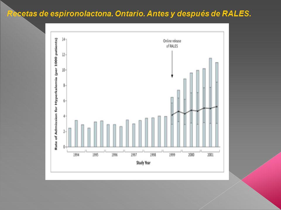 Recetas de espironolactona. Ontario. Antes y después de RALES.