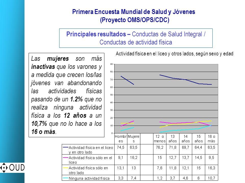 Primera Encuesta Mundial de Salud y Jóvenes (Proyecto OMS/OPS/CDC) Principales resultados – Conductas de Salud Integral / Conductas de actividad físic