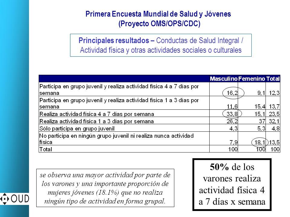 Primera Encuesta Mundial de Salud y Jóvenes (Proyecto OMS/OPS/CDC) Principales resultados – Conductas de Salud Integral / Actividad física y otras act