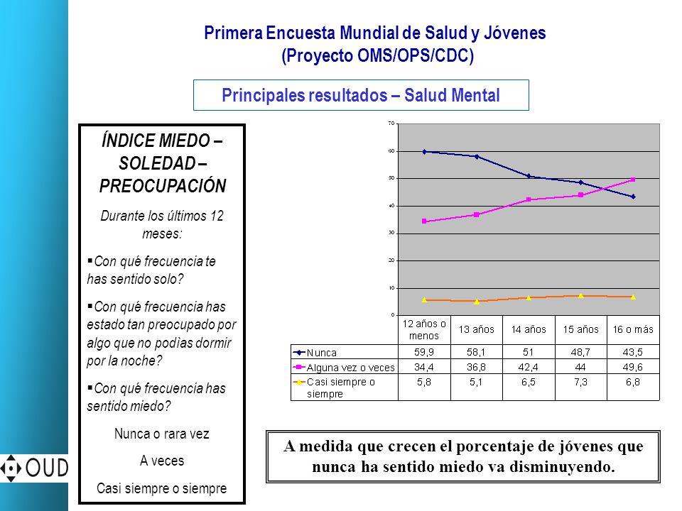 Primera Encuesta Mundial de Salud y Jóvenes (Proyecto OMS/OPS/CDC) Principales resultados – Salud Mental ÍNDICE MIEDO – SOLEDAD – PREOCUPACIÓN Durante