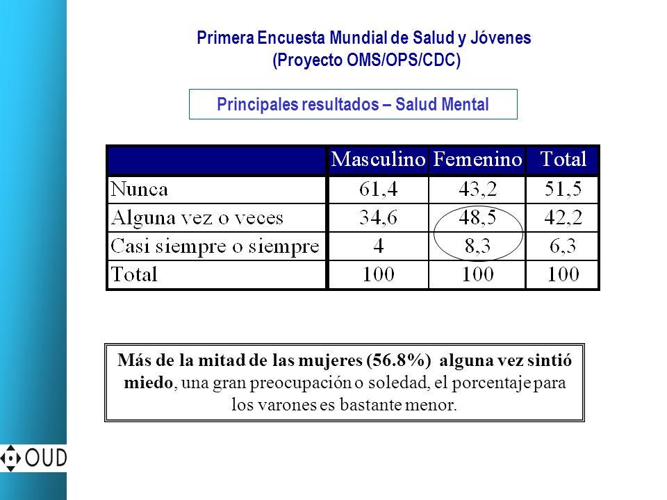 Primera Encuesta Mundial de Salud y Jóvenes (Proyecto OMS/OPS/CDC) Principales resultados – Salud Mental Más de la mitad de las mujeres (56.8%) alguna vez sintió miedo, una gran preocupación o soledad, el porcentaje para los varones es bastante menor.