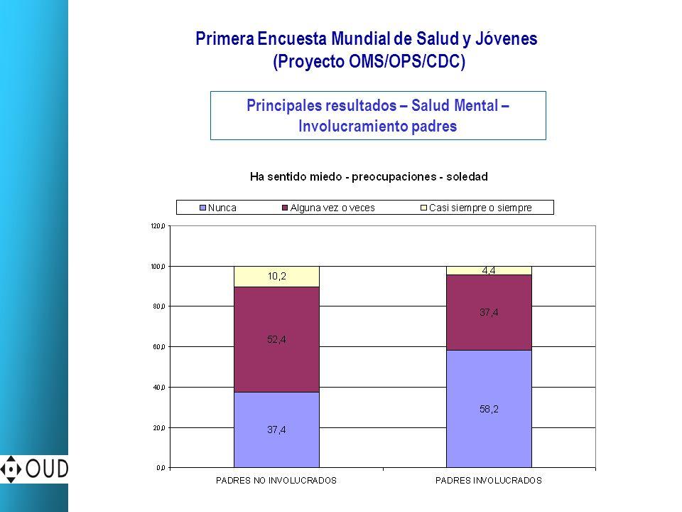 Primera Encuesta Mundial de Salud y Jóvenes (Proyecto OMS/OPS/CDC) Principales resultados – Salud Mental – Involucramiento padres