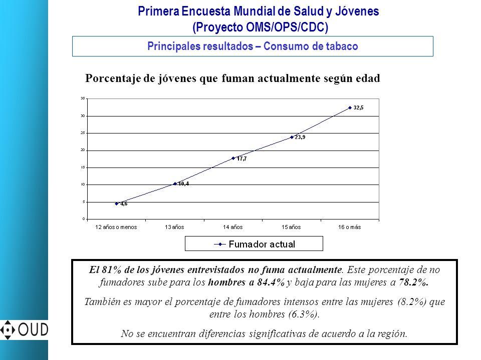 Primera Encuesta Mundial de Salud y Jóvenes (Proyecto OMS/OPS/CDC) Principales resultados – Consumo de tabaco El 81% de los jóvenes entrevistados no f