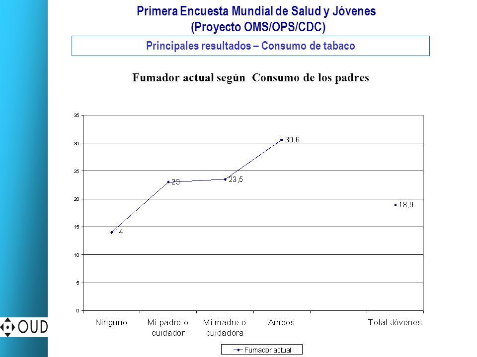 Primera Encuesta Mundial de Salud y Jóvenes (Proyecto OMS/OPS/CDC) Principales resultados – Consumo de tabaco Fumador actual según Consumo de los padr