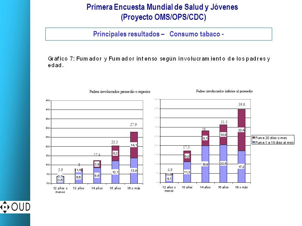 Primera Encuesta Mundial de Salud y Jóvenes (Proyecto OMS/OPS/CDC) Principales resultados – Consumo tabaco - 39.6 31.3 28 17.3 4.9 27.9 20.3 12.4 8 3.