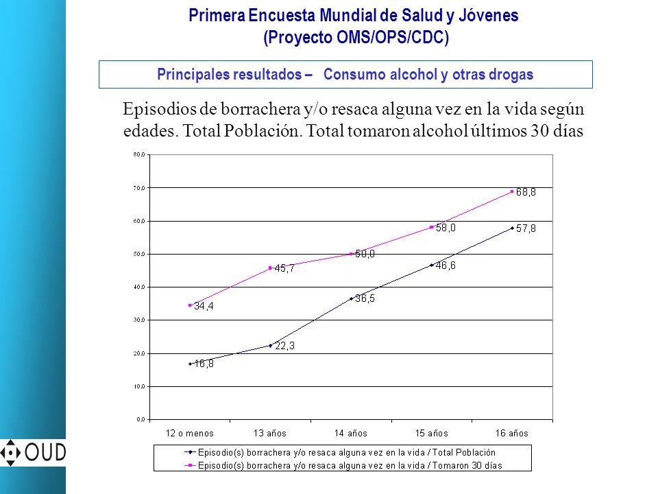Primera Encuesta Mundial de Salud y Jóvenes (Proyecto OMS/OPS/CDC) Principales resultados – Consumo alcohol y otras drogas Episodios de borrachera y/o