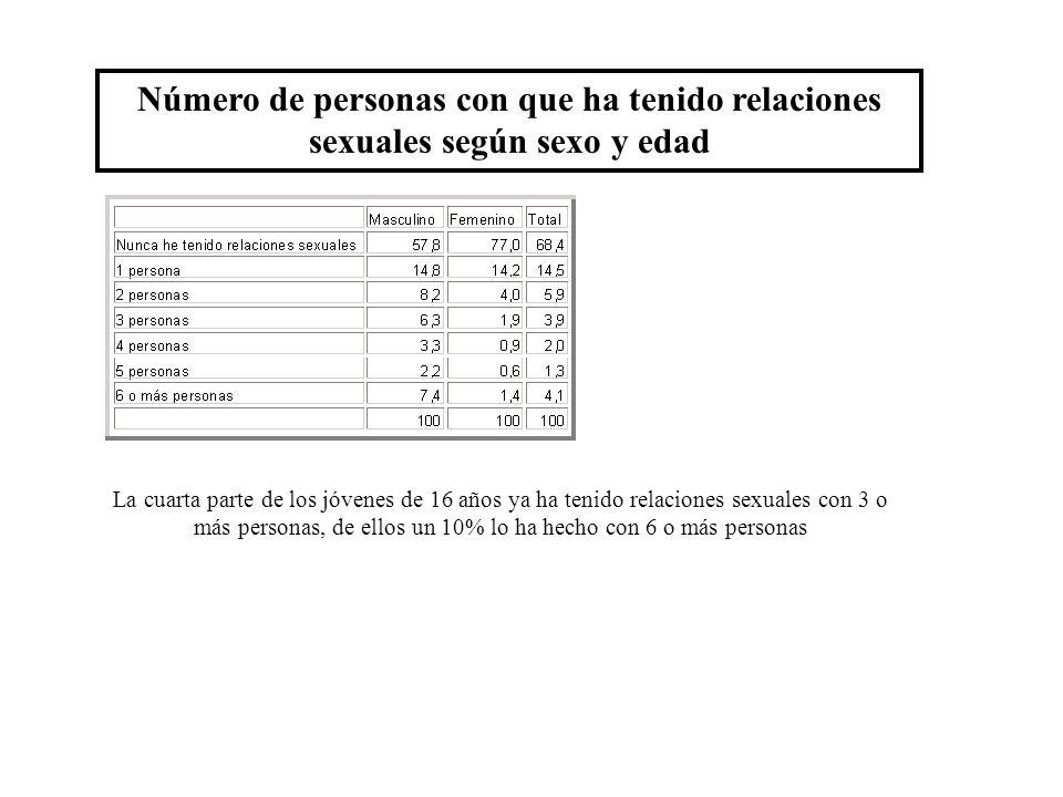 Número de personas con que ha tenido relaciones sexuales según sexo y edad La cuarta parte de los jóvenes de 16 años ya ha tenido relaciones sexuales con 3 o más personas, de ellos un 10% lo ha hecho con 6 o más personas