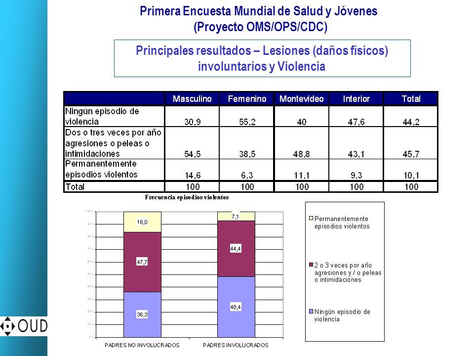 Primera Encuesta Mundial de Salud y Jóvenes (Proyecto OMS/OPS/CDC) Principales resultados – Lesiones (daños físicos) involuntarios y Violencia
