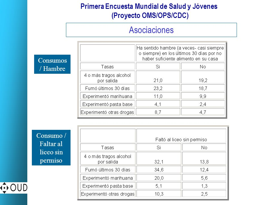 Primera Encuesta Mundial de Salud y Jóvenes (Proyecto OMS/OPS/CDC) Asociaciones Consumos / Hambre Consumo / Faltar al liceo sin permiso