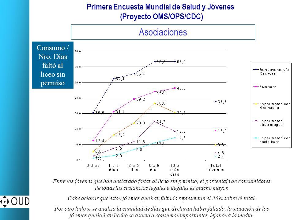 Primera Encuesta Mundial de Salud y Jóvenes (Proyecto OMS/OPS/CDC) Asociaciones Consumo / Nro.