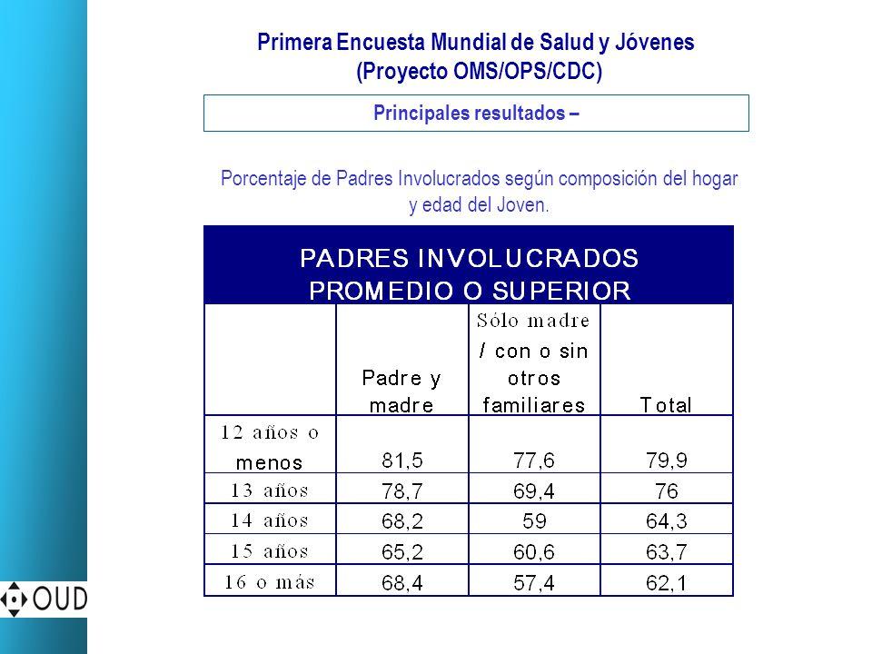 Primera Encuesta Mundial de Salud y Jóvenes (Proyecto OMS/OPS/CDC) Principales resultados – Porcentaje de Padres Involucrados según composición del ho
