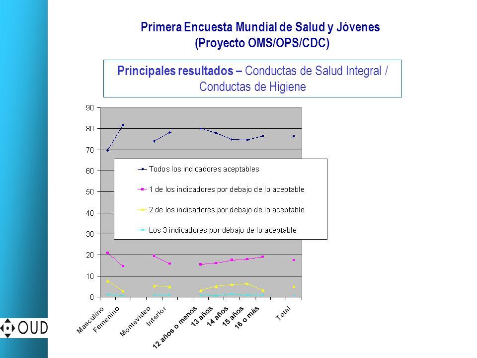 Primera Encuesta Mundial de Salud y Jóvenes (Proyecto OMS/OPS/CDC) Principales resultados – Conductas de Salud Integral / Conductas de Higiene