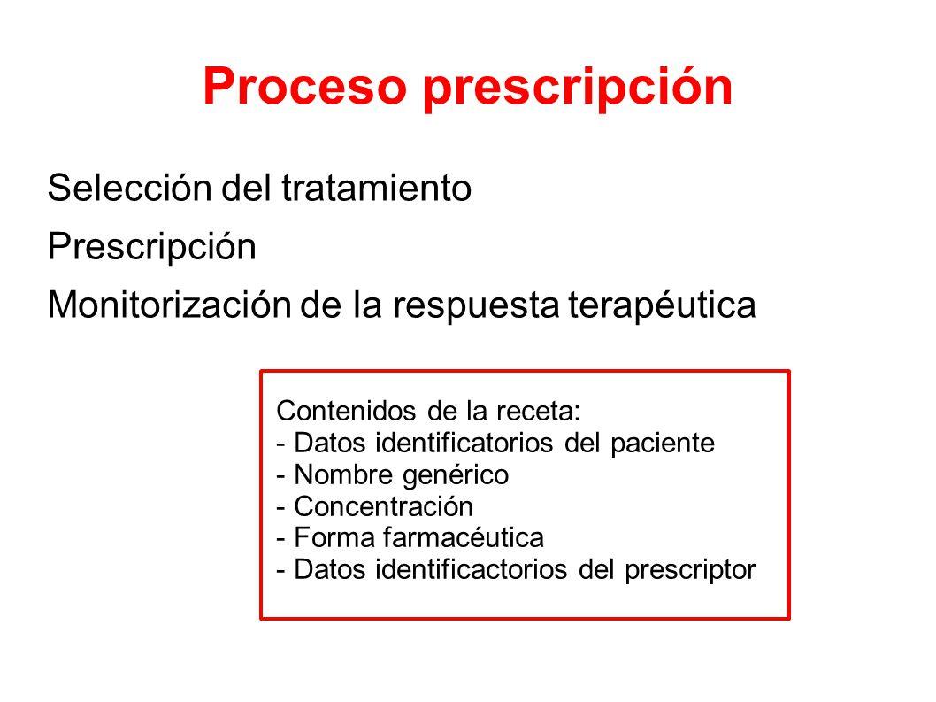 Proceso prescripción Selección del tratamiento Prescripción Monitorización de la respuesta terapéutica Contenidos de la receta: - Datos identificatorios del paciente - Nombre genérico - Concentración - Forma farmacéutica - Datos identificactorios del prescriptor