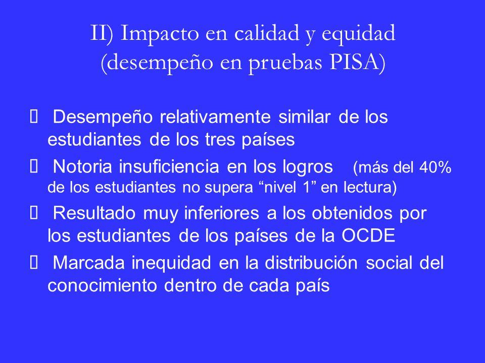 II) Impacto en calidad y equidad (desempeño en pruebas PISA) Desempeño relativamente similar de los estudiantes de los tres países Notoria insuficiencia en los logros (más del 40% de los estudiantes no supera nivel 1 en lectura) Resultado muy inferiores a los obtenidos por los estudiantes de los países de la OCDE Marcada inequidad en la distribución social del conocimiento dentro de cada país