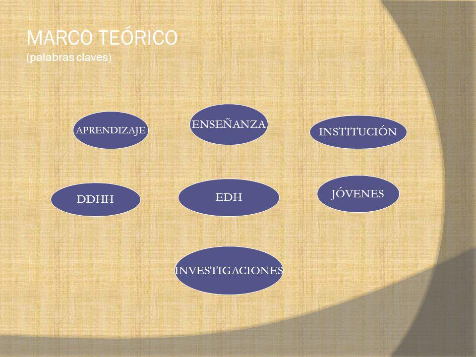 MARCO TEÓRICO (palabras claves) APRENDIZAJE ENSEÑANZA INSTITUCIÓN DDHH EDH JÓVENES INVESTIGACIONES