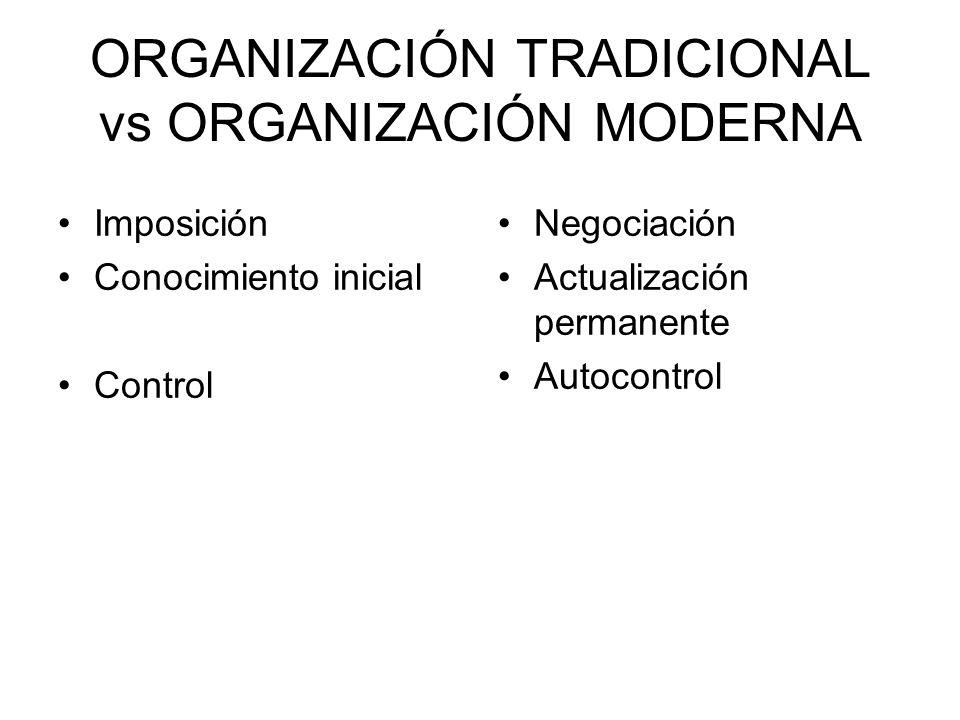 ORGANIZACIÓN TRADICIONAL vs ORGANIZACIÓN MODERNA Imposición Conocimiento inicial Control Negociación Actualización permanente Autocontrol