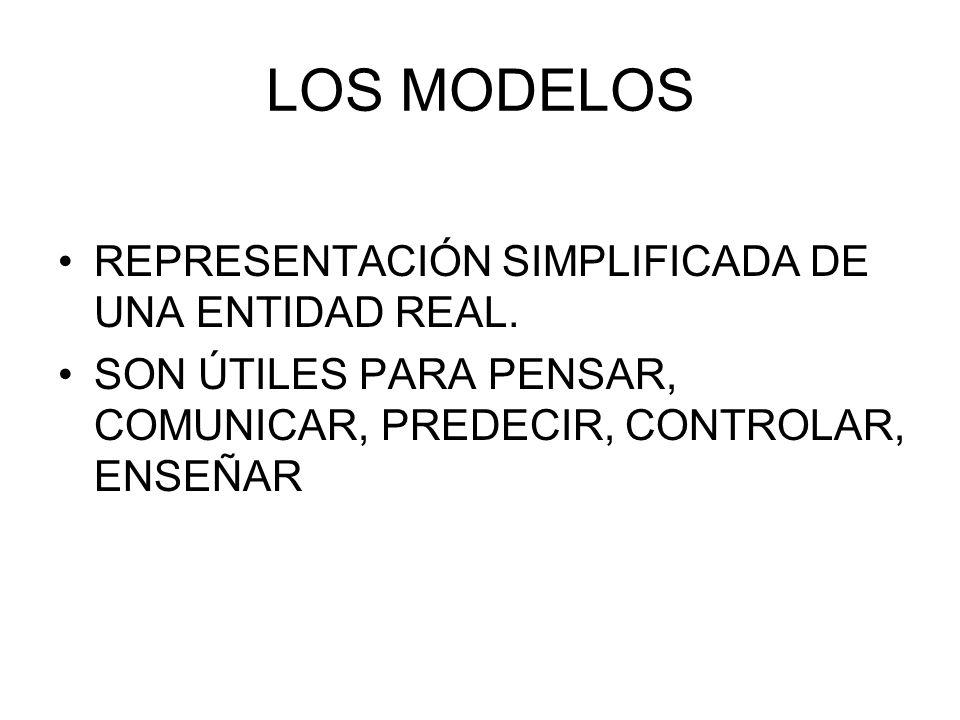 LOS MODELOS REPRESENTACIÓN SIMPLIFICADA DE UNA ENTIDAD REAL. SON ÚTILES PARA PENSAR, COMUNICAR, PREDECIR, CONTROLAR, ENSEÑAR