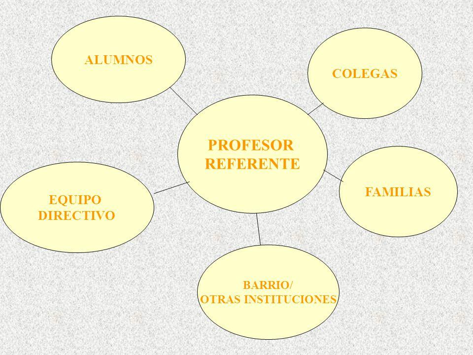 PROFESOR REFERENTE ALUMNOS COLEGAS EQUIPO DIRECTIVO BARRIO/ OTRAS INSTITUCIONES FAMILIAS