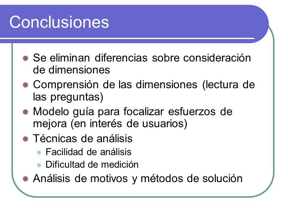 Conclusiones Se eliminan diferencias sobre consideración de dimensiones Comprensión de las dimensiones (lectura de las preguntas) Modelo guía para foc