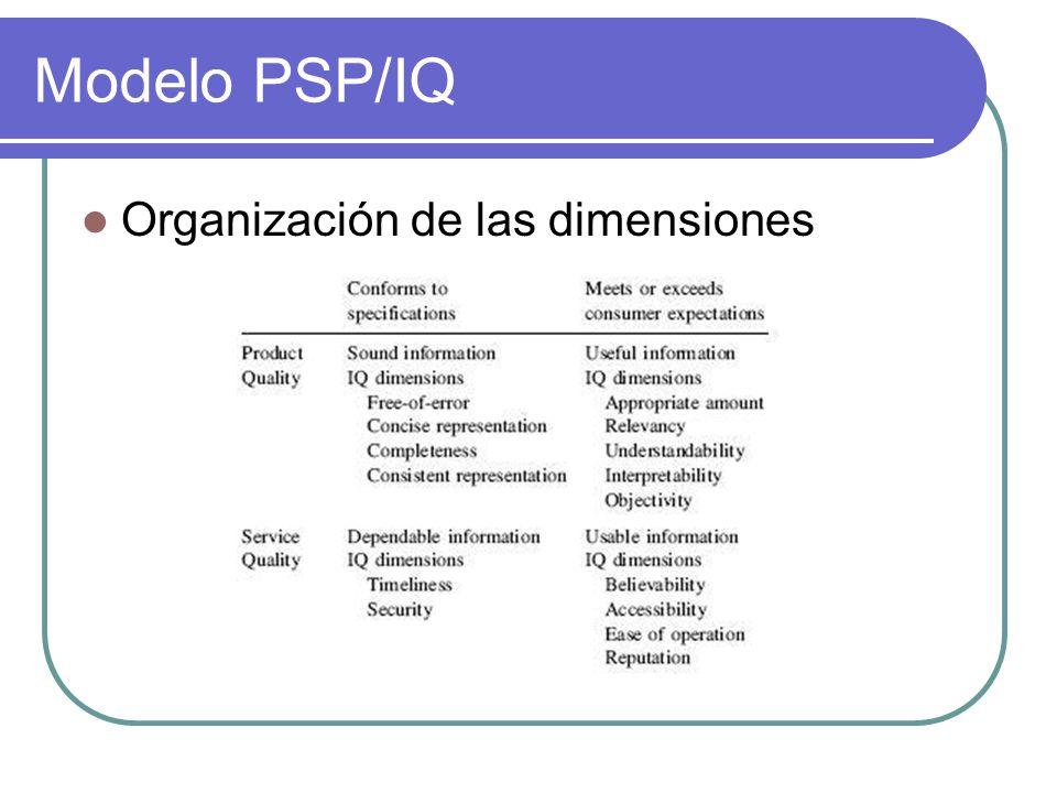 Modelo PSP/IQ Organización de las dimensiones