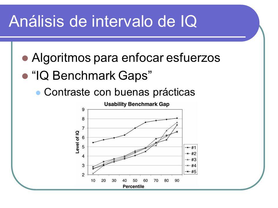 Análisis de intervalo de IQ Algoritmos para enfocar esfuerzos IQ Benchmark Gaps Contraste con buenas prácticas