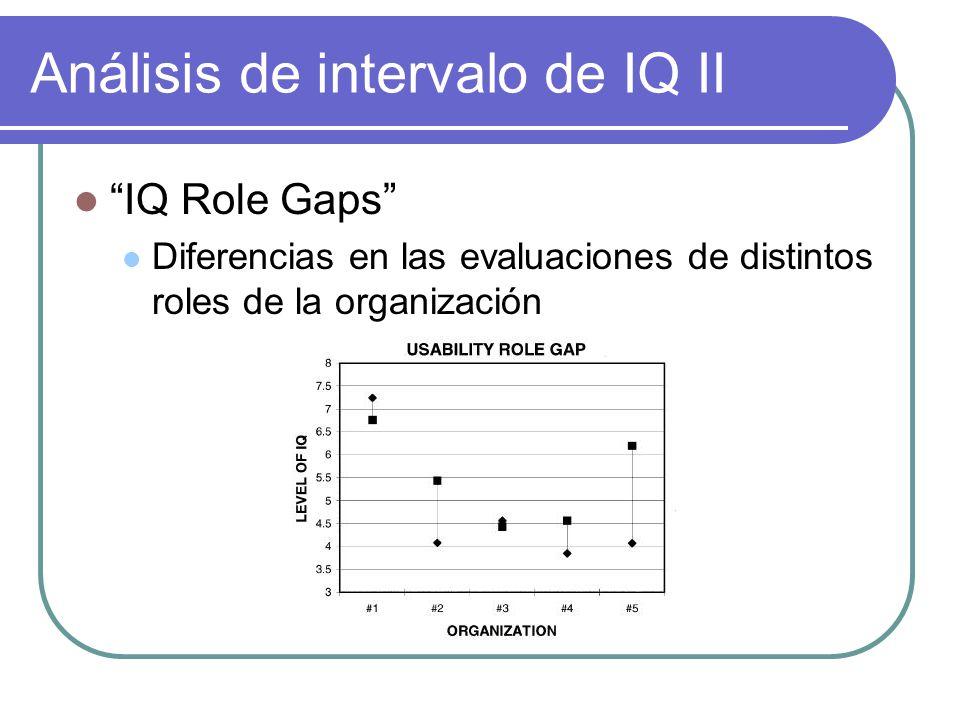 Análisis de intervalo de IQ II IQ Role Gaps Diferencias en las evaluaciones de distintos roles de la organización