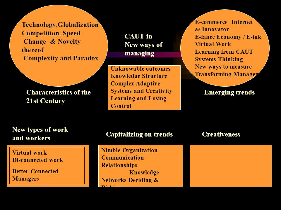 Characteristics of the 21st Century Emerging trends CAUT in New ways of managing New types of work and workers Capitalizing on trendsCreativeness Tech